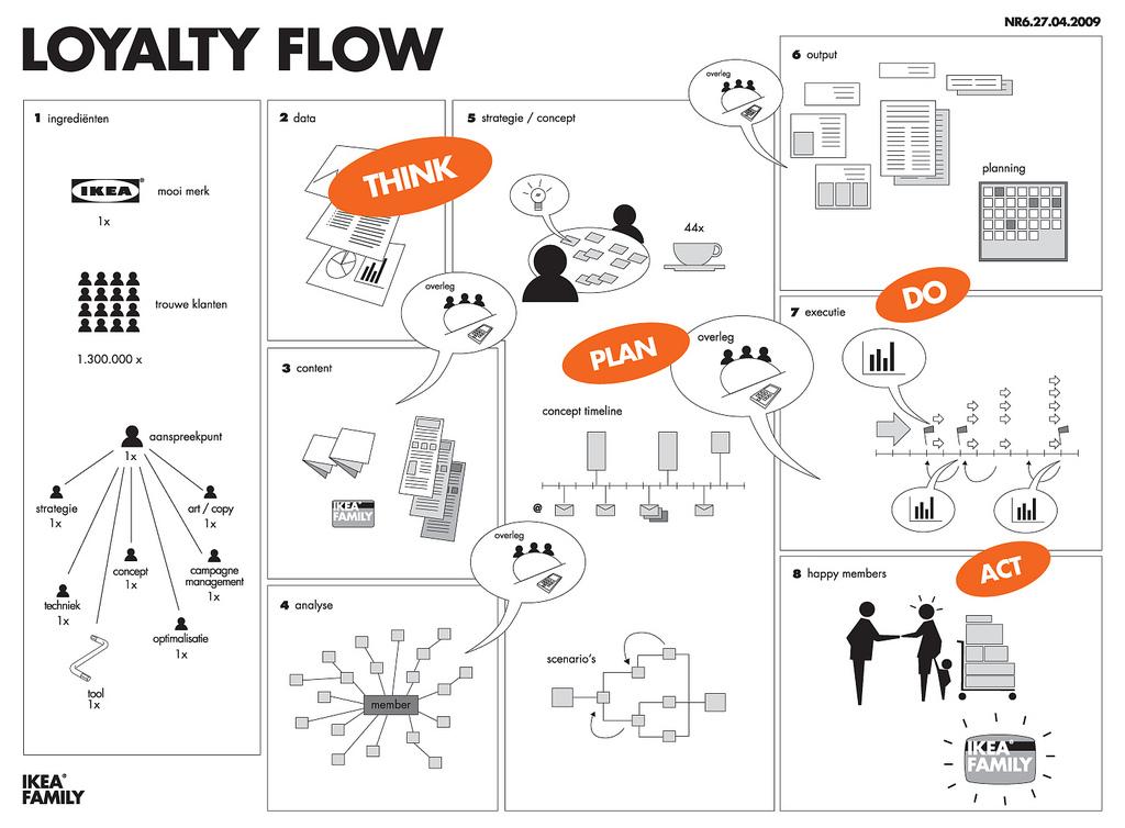 IKEA's loyalty flow