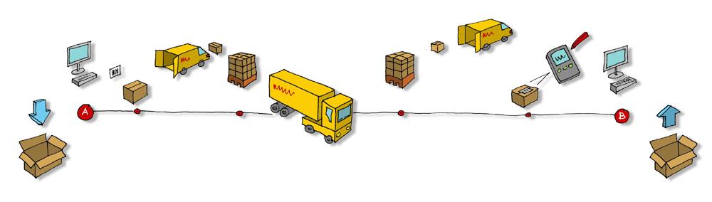 Een uitleg tbv DHL logistiek