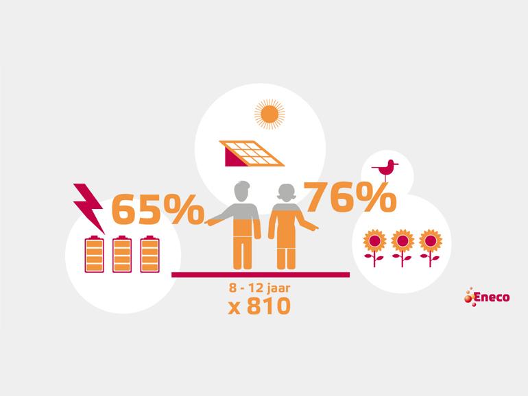 Infographics ondersteunen Eneco nieuwsberichten