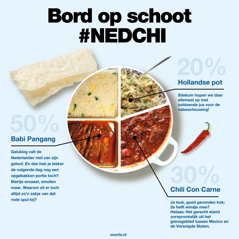 Wat eten we tijdens de wedstrijd Nederland-Chili?