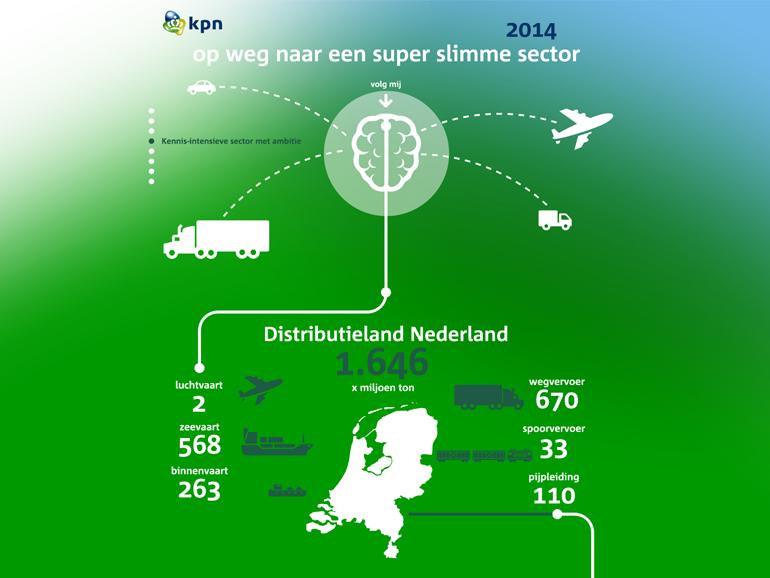 KPN: infographic voor een super slimme sector