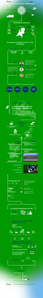 KPN infographic